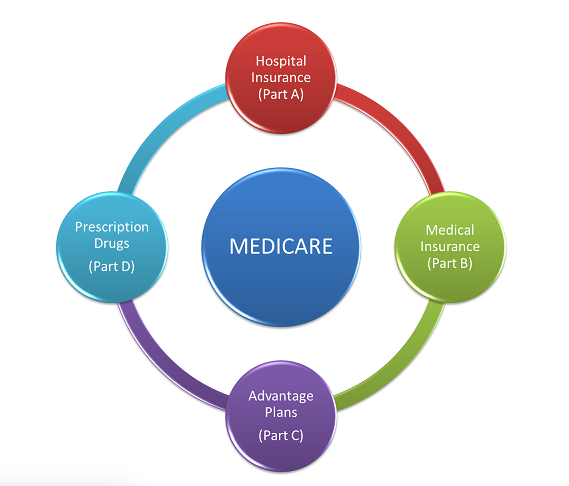 An explanation of Medicare parts